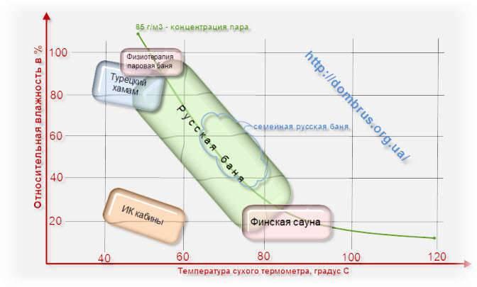 Какая температура должна быть в русской бане