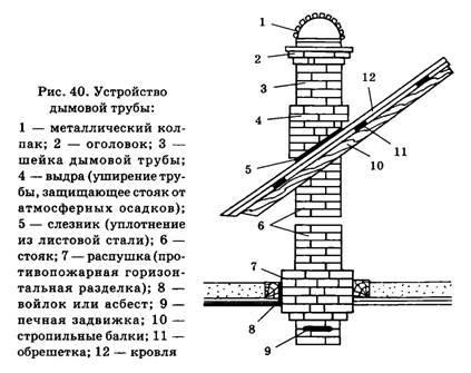 Кирпичный дымоход для металлической печи своими руками
