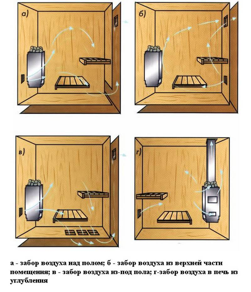 Вентиляция в бане: 90 фото, схемы устройства и организация современных проектов