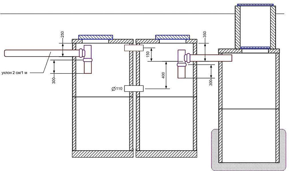 Септик для дома – канализационная яма без откачки: устройство, поэтапное изготовление своими руками из бетонных колец и другие варианты (15 фото & видео)