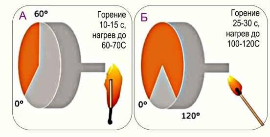 Температура горения дерева: особенности воспламенения березы и других пород древесины в печи