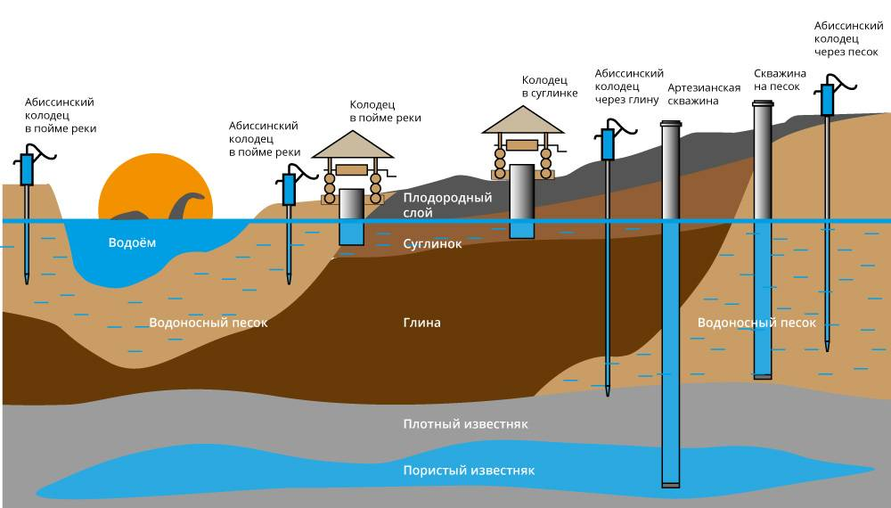 Методы поиска воды на участке для сооружения колодца