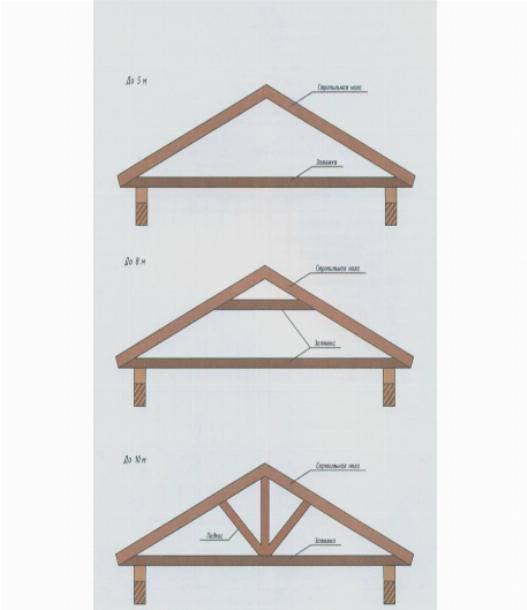 Двускатная крыша своими руками