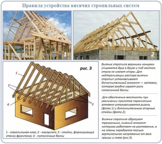 Двухскатная крыша своими руками: пошаговая инструкция, устройство + монтаж