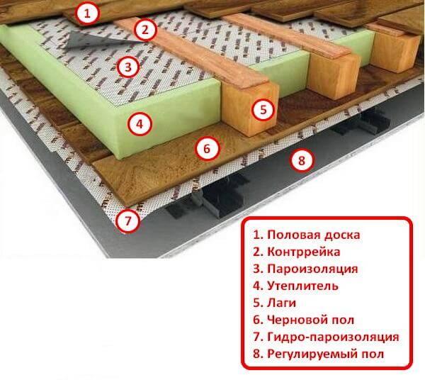 Пароизоляционная пленка - какой стороной к утеплителю укладывать, как правильно крепить пароизоляцию к потолку, полу и стенам + видео