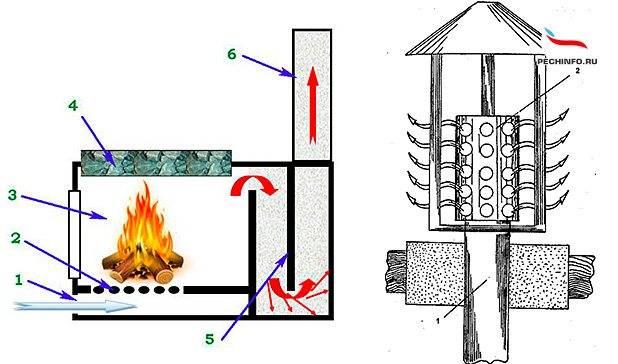 Искрогаситель на дымоход - виды, устройство, пошаговая инструкция изготовления своими руками