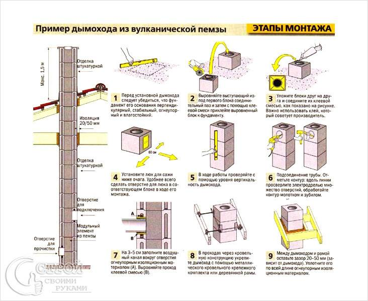 Устройство дымохода котла или камина в частном доме