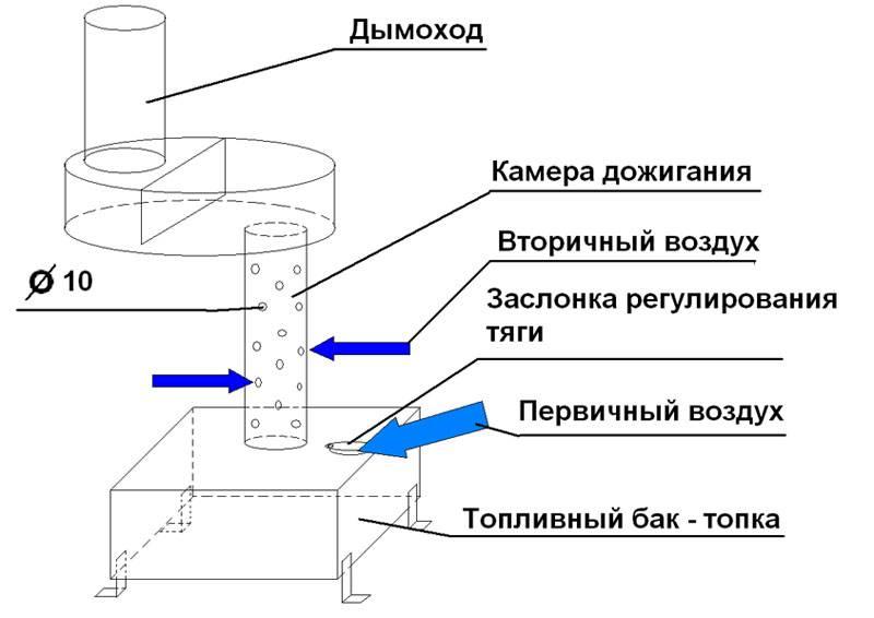 Чудо печь на солярке: особенности конструкции, преимущества и недостатки, основной принцип работы