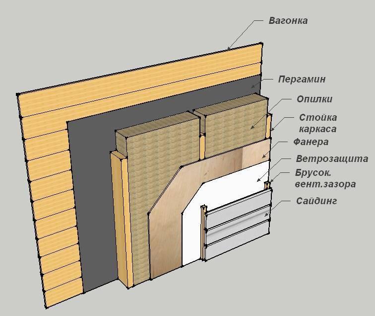 Утепление бани: как утеплить парилку изнутри, пошаговая инструкция, как изолировать утеплитель в парной от пола