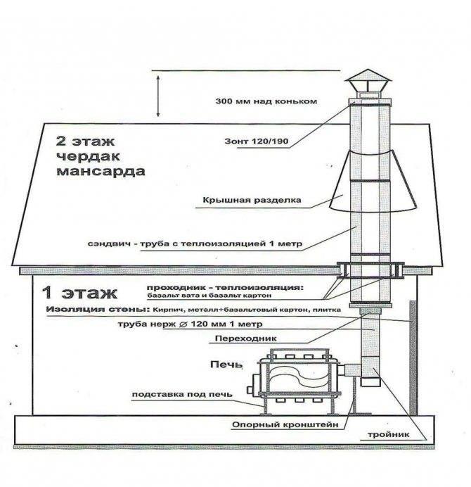 Сэндвич труба своими руками: сбор и установка, схемы установки