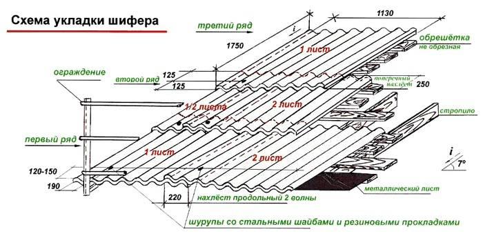 Как сделать обрешетку под шифер на крыше