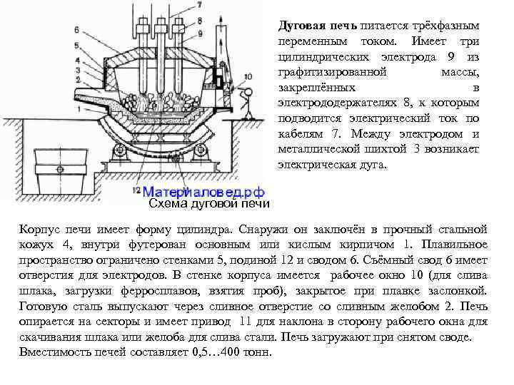 Индукционная печь: принцип работы, устройство, изготовление своими руками