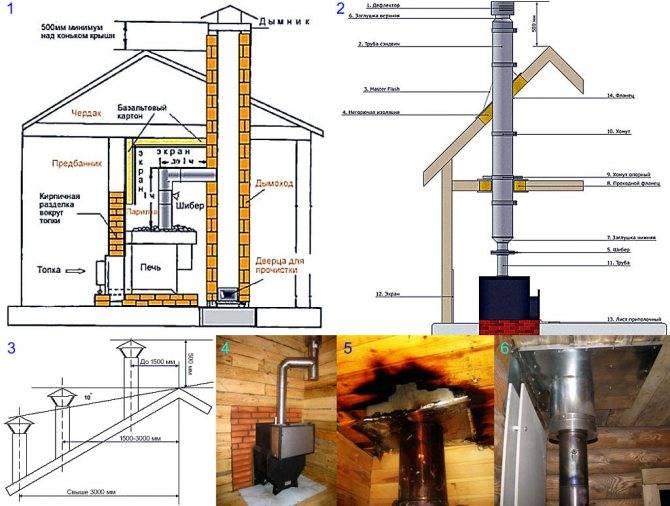 Как правильно сделать дымоход своими руками: устройство и установка