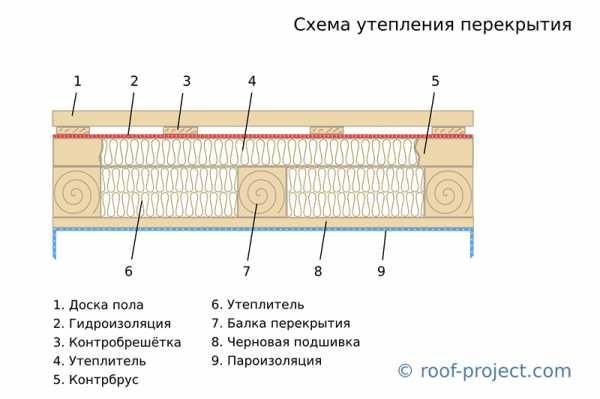 Укладка пароизоляции на потолок: как правильно, монтаж, какой стороной класть и крепить