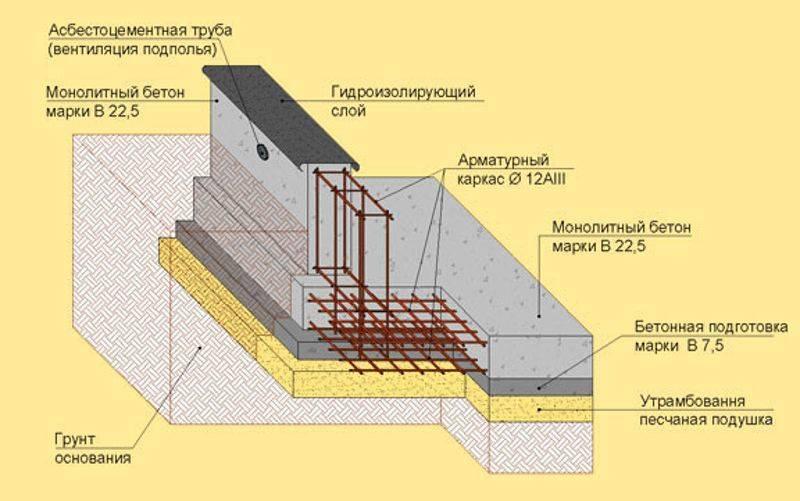 Обустройство опалубки для фундамента из плит