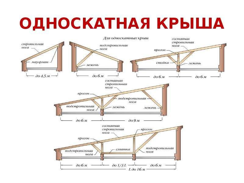 Односкатная крыша для бани: технология строительства
