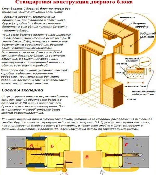 Как проходит сборка и установка межкомнатных дверей своими силами