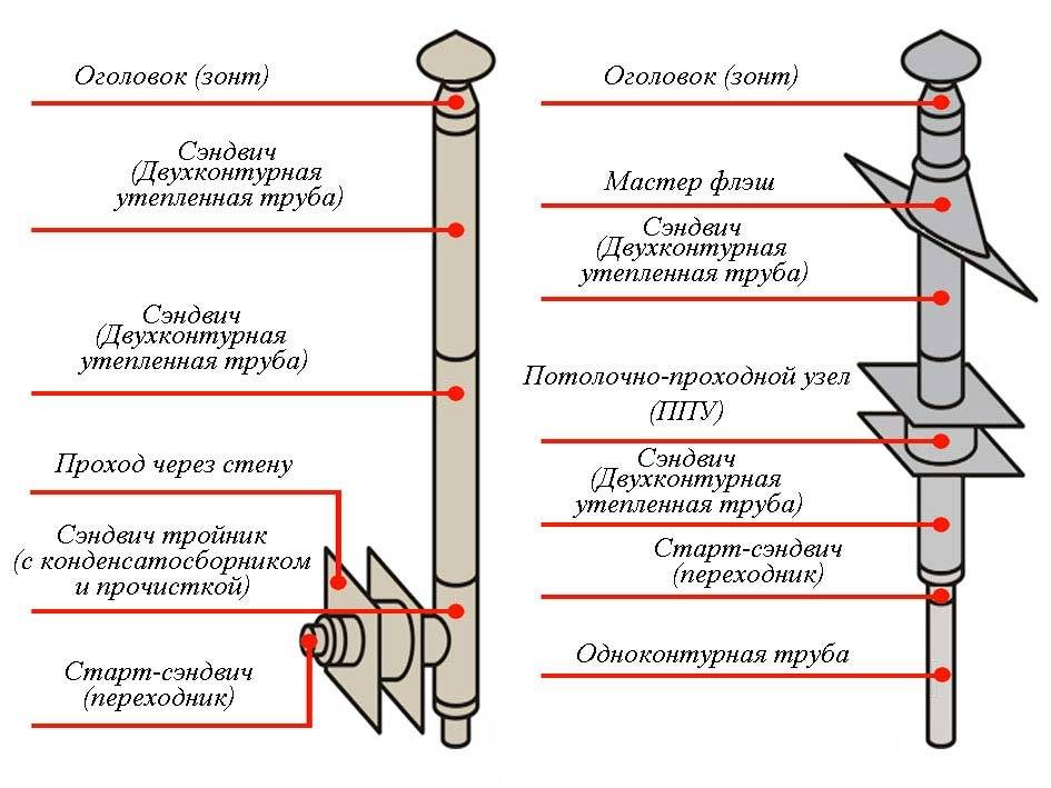 Дымоходы для бани, в том числе как выбрать, а также особенности монтажа и эксплуатации