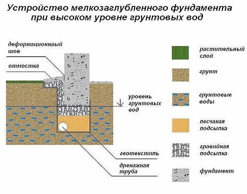 Выбираем фундамент под глинистую почву