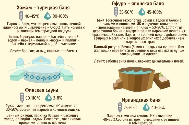 С чего стоит начать строительство бани