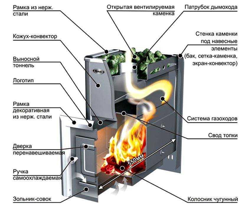 Электрическая печь для бани — чем она лучше других + как её выбирать и устанавливать?