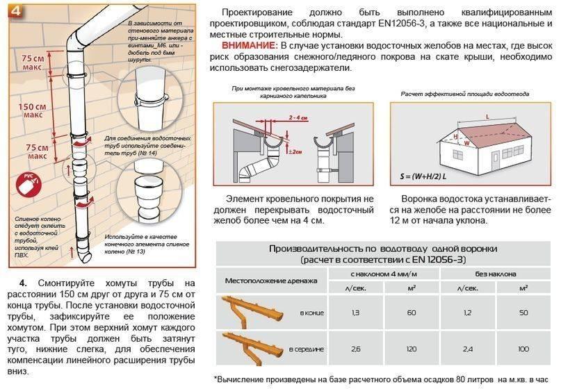Водосток из оцинковки: технология обустройства оцинкованной водосточной системы