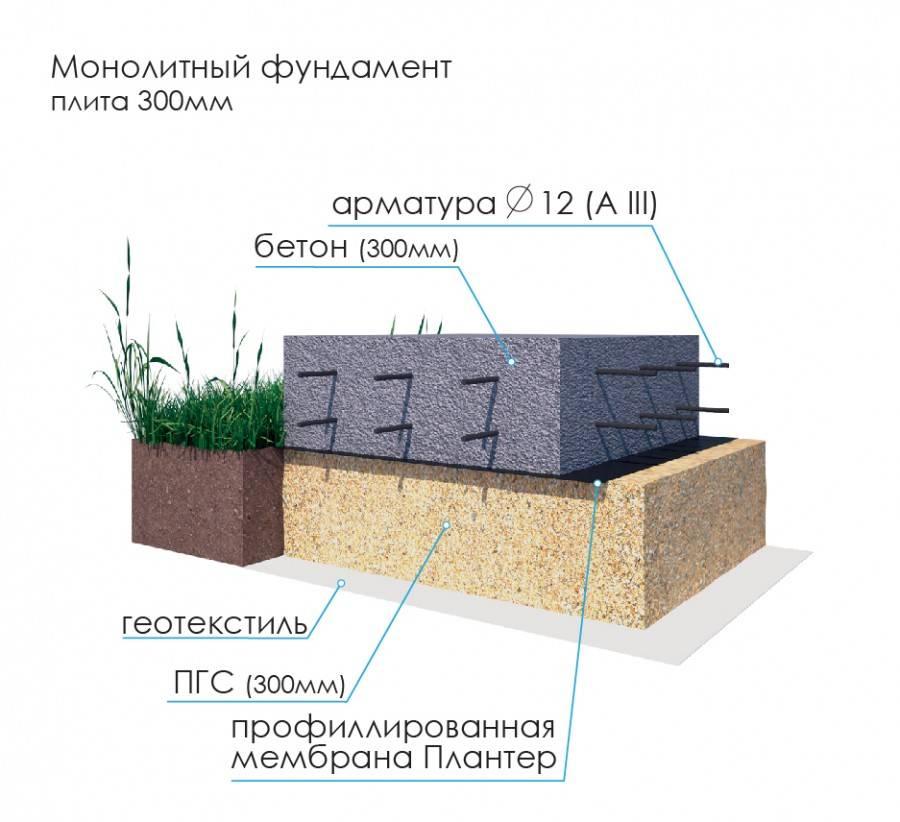 Плавающий плитный фундамент — конструкция и виды