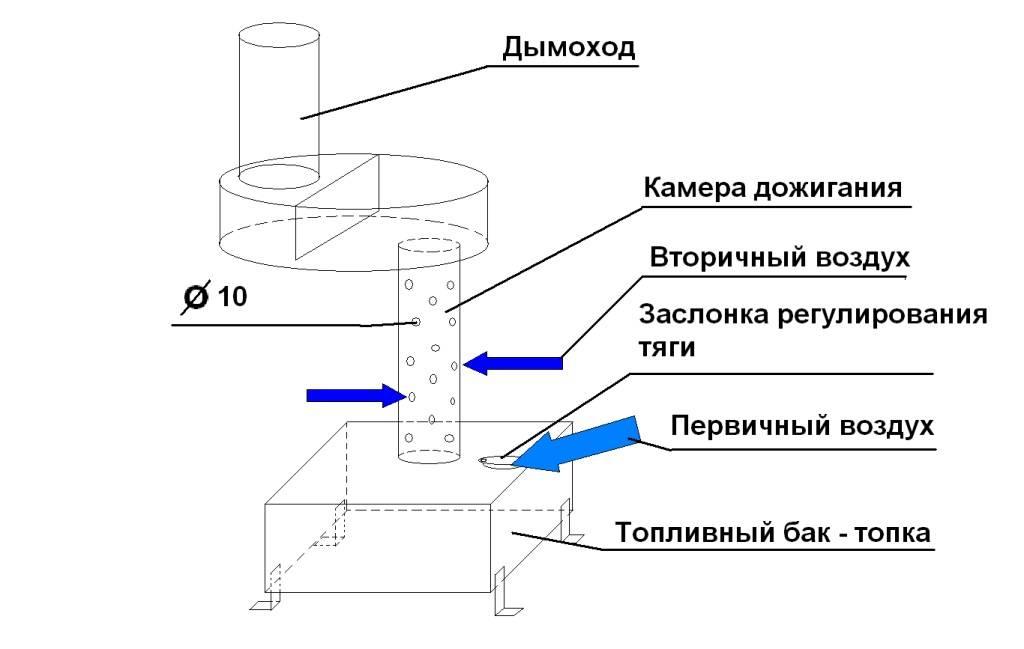 Печь на отработке своими руками: чертежи с инструкциями - строительство и ремонт