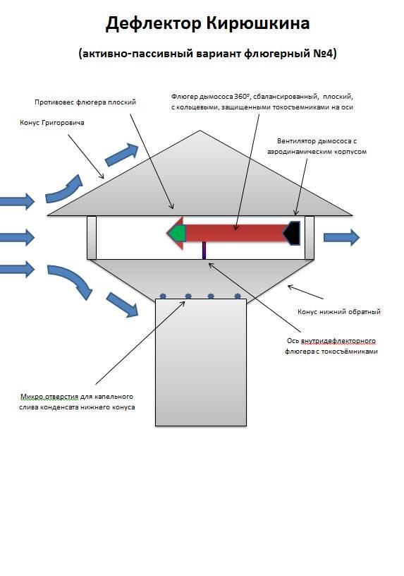 Дефлектор (70 фото): вентиляционный на трубу дымохода и как сделать своими руками по чертежам, что это такое