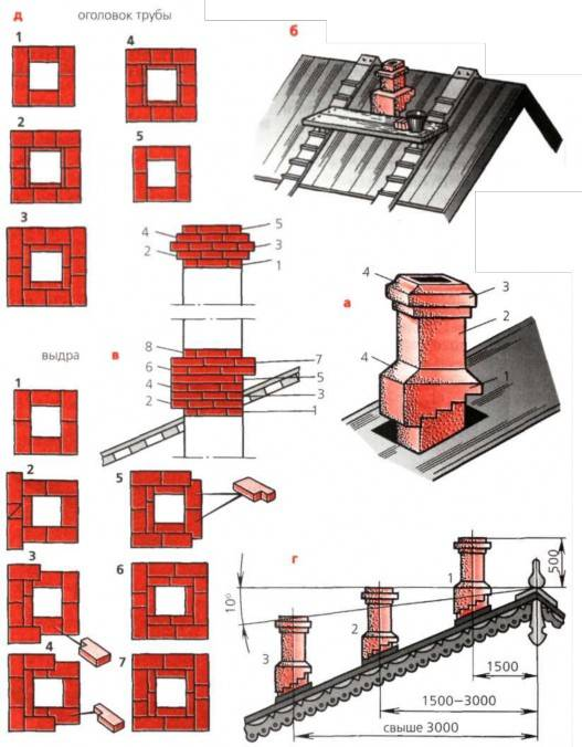 Ремонт кирпичной трубы на крыше