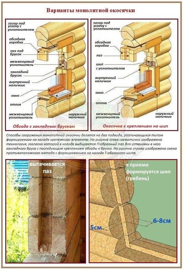 Технология сборки из строительного бруса стен дома, бани