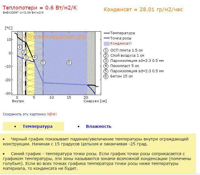 Теплонадзор   » точка росы — формула, расчет и визуализация