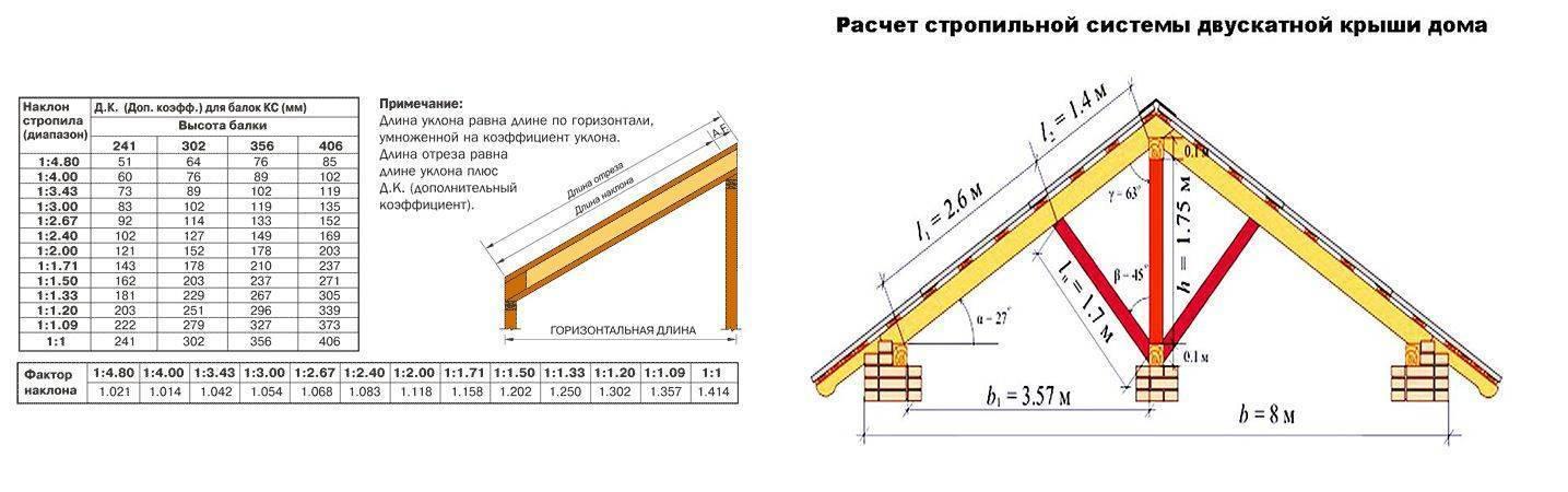 Расчет стропильной системы двухскатной крыши: стропила двускатной кровли, площадь, нагрузка