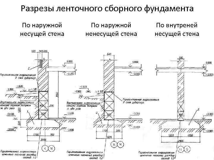 Фундамент под кирпичный дом: выбор типа учетом нескольких показателей