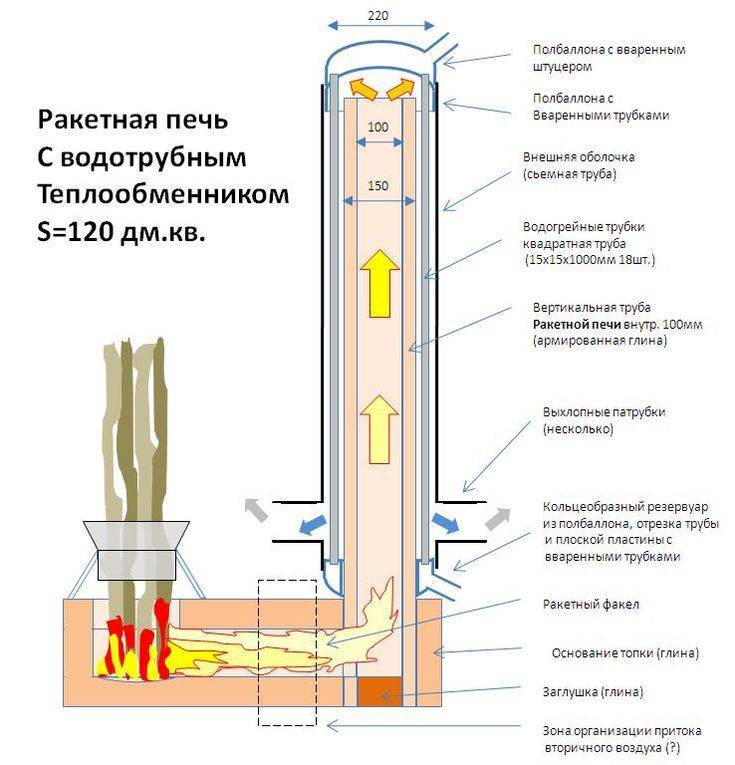 Ракетная печь своими руками: чертежи, видео, размеры - как сделать топку длительного горения из профильной трубы и кирпича
