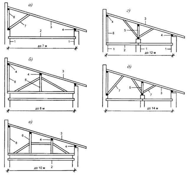 Двухскатная крыша: устройство конструкции, разновидности, чертежи, фото, варианты проектов с различной кровлей