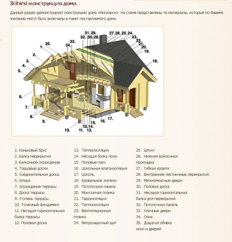 Изготовление клеёного бруса: делаем своими руками в домашних условиях, технология производства бруса из досок и дерева. чем склеить? оборудование
