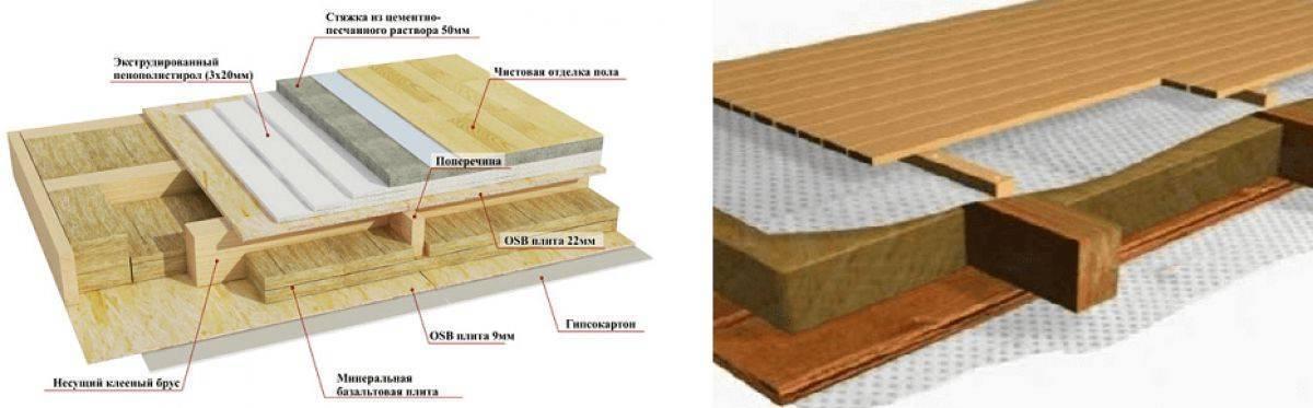 Как сделать бетонный пол в бане своими руками — пошаговое руководство