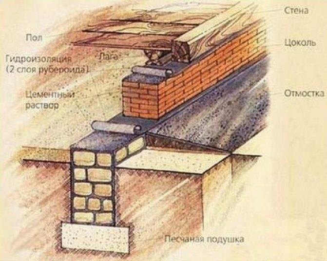 Кирпичный фундамент: выбор и расчет количества материала, этапы создания