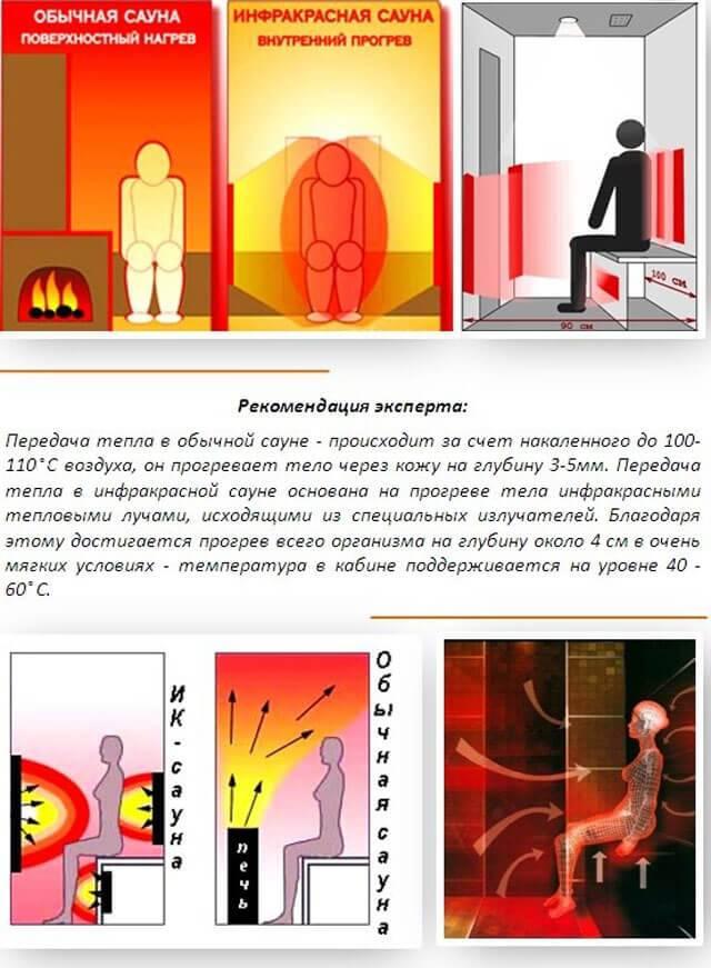Инфракрасный прогрев – наиболее эффективный вид термотерапии