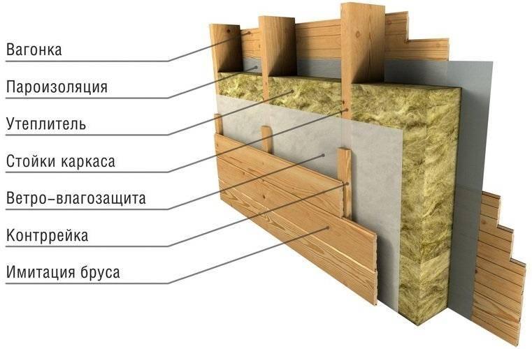 Как утеплить каркасную баню: материалы, приемы, технологии
