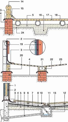 Виды гидроизоляции пола в бане, бетонного и деревянного пола