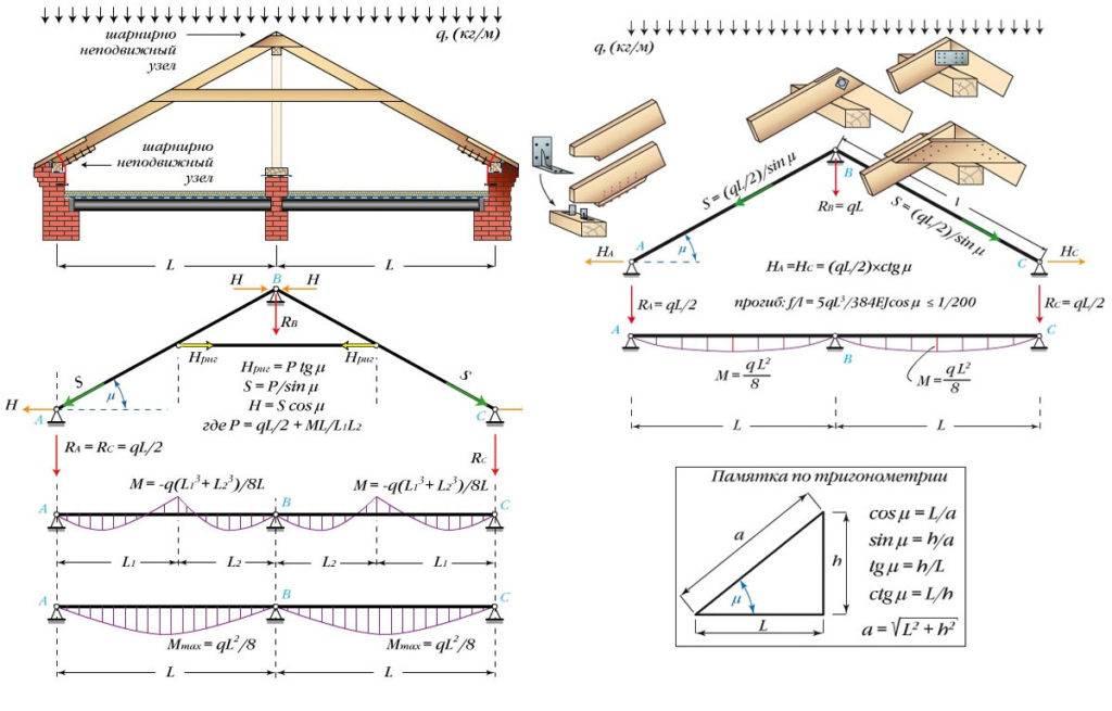 Особенности самостоятельного возведения стропильной системы двухскатной крыши