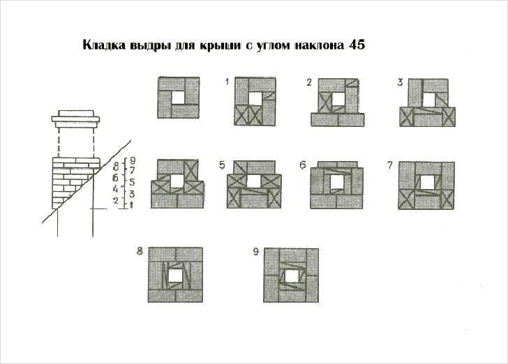Кладка кирпичной трубы: порядовка и подробное описание | kladka kirpicha