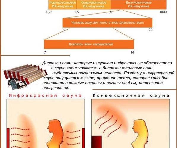 Инфракрасное излучение: польза и вред, влияние на организм