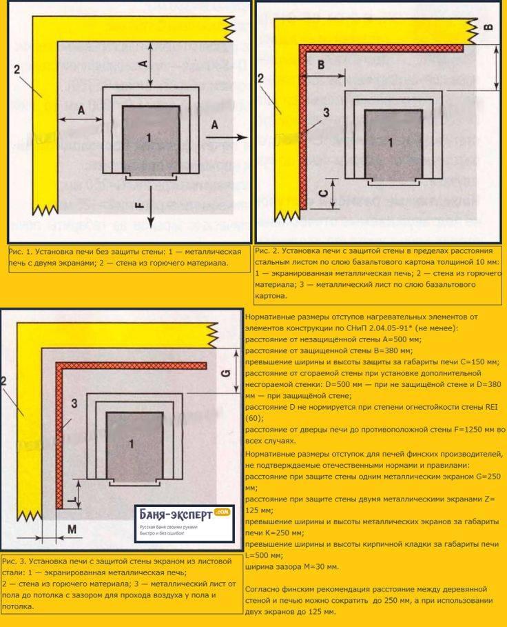 Как установить печь в бане: пошаговый инструктаж от фундамента до дымохода