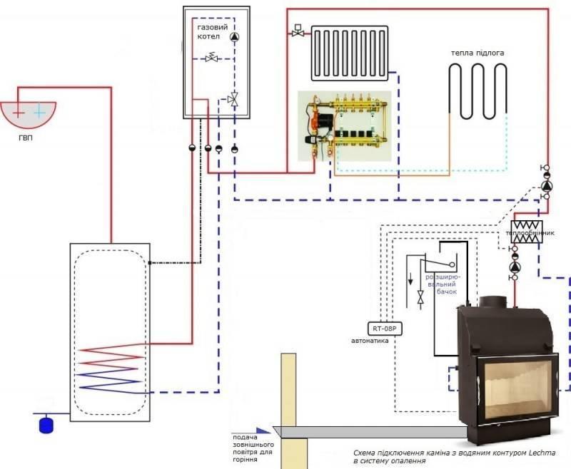 Теплый водяной пол от газового котла в доме своими руками: схемы, расчеты и пошаговый монтаж