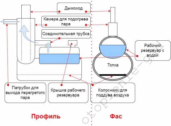 Парогенератор для бани: как выбрать хорошую модель + как сделать такой агрегат самостоятельно