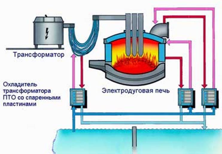Печи сопротивления — нагревательная печь сопротивления — электрические печи сопротивления