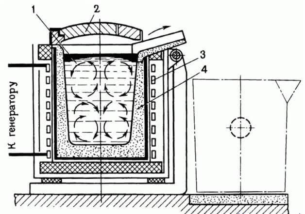Индукционные котлы отопления: инструкция по изготовлению своими руками